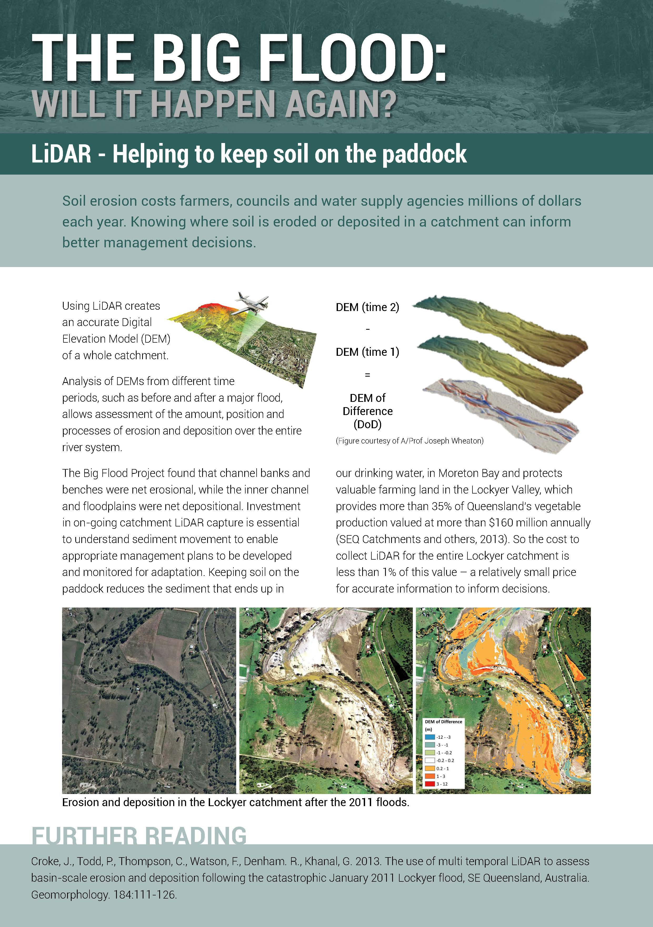 LiDAR - Helping to keep soil on the paddock
